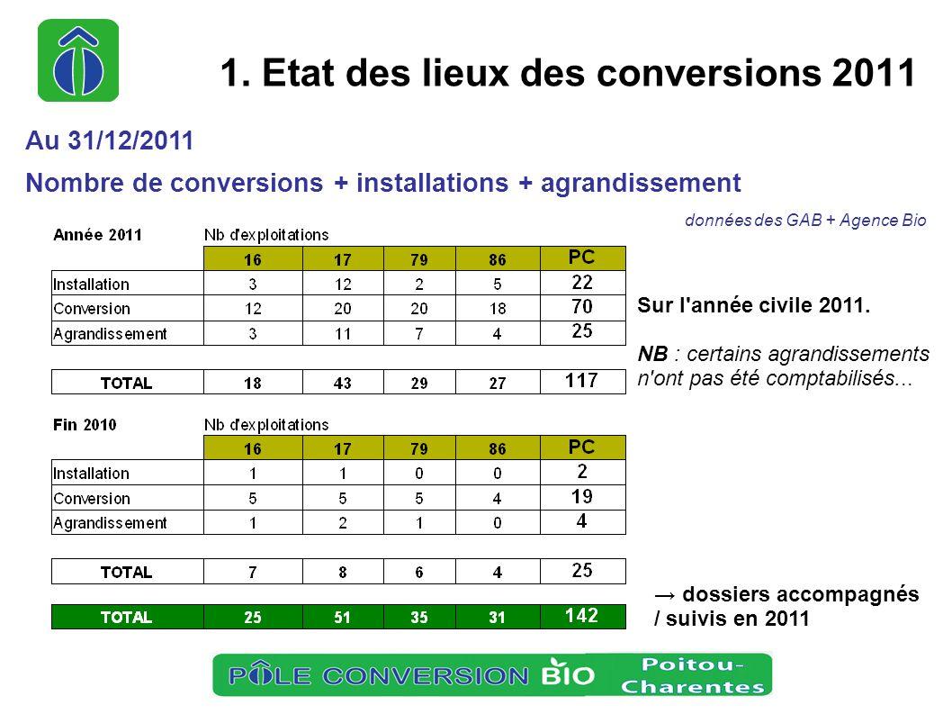 1. Etat des lieux des conversions 2011 Au 31/12/2011 Nombre de conversions + installations + agrandissement données des GAB + Agence Bio Sur l'année c