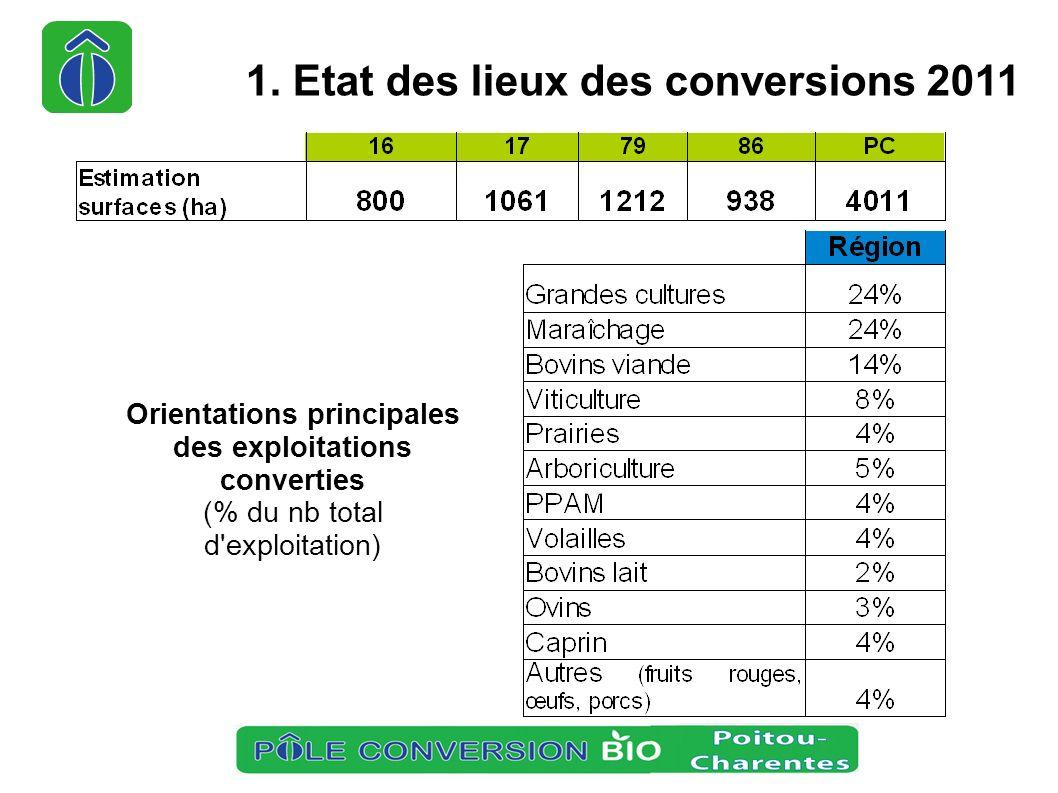 Chiffres de l AB en région en 2011 – Estimation du nb total de producteurs engagés en AB fin 2011 : 740 (2,9 % des exploitations de la région) – Estimation de la surface cultivée en AB fin 2011 : 35 000 ha (2 % SAU) 1.
