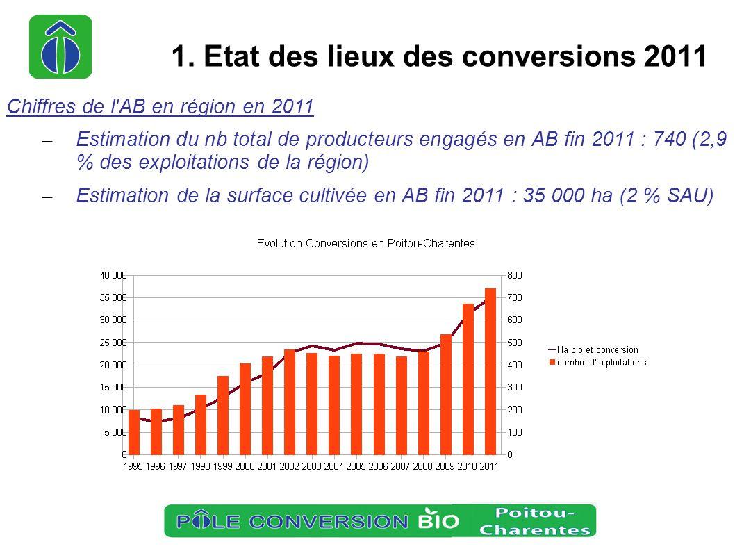 Chiffres de l'AB en région en 2011 – Estimation du nb total de producteurs engagés en AB fin 2011 : 740 (2,9 % des exploitations de la région) – Estim