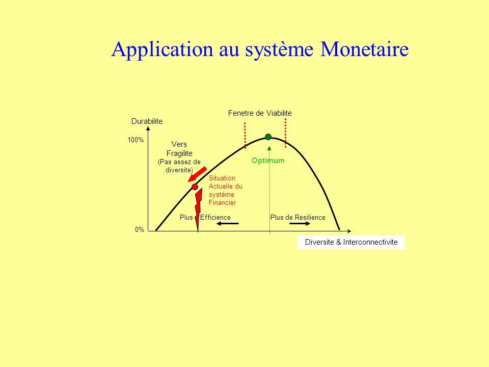 Durabilite Vers Fragilite (Pas assez de diversite) Plus dEfficience Plus de Resilience Diversite & Interconnectivite Optimum 100% 0% Fenetre de Viabilite Situation Actuelle du système Financier Application au système Monetaire