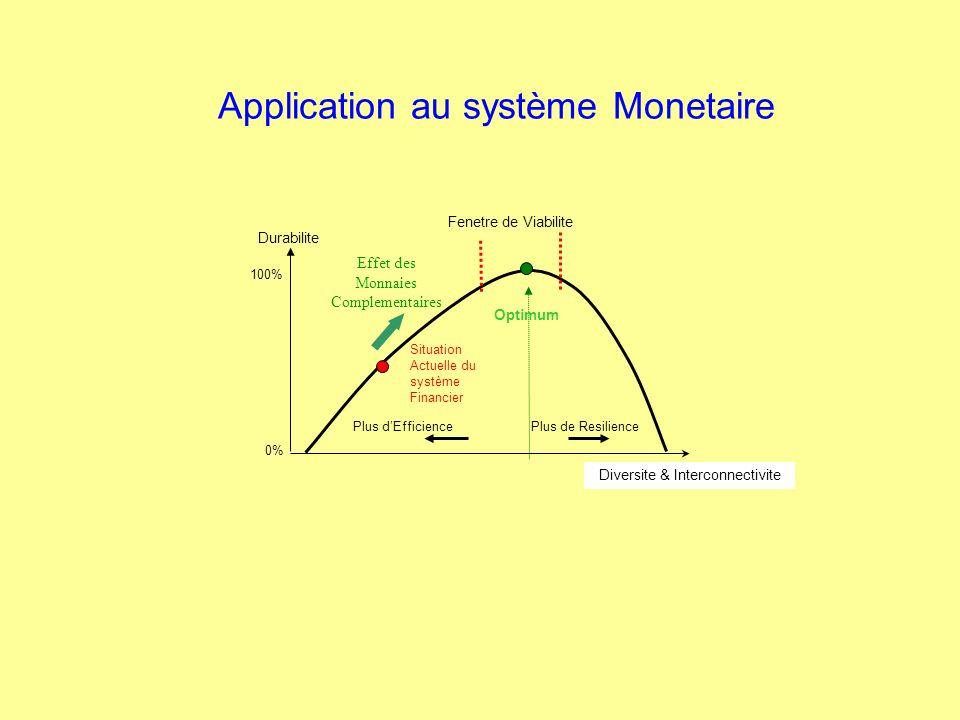 Durabilite Plus dEfficience Plus de Resilience Diversite & Interconnectivite Optimum 100% 0% Fenetre de Viabilite Situation Actuelle du système Financ