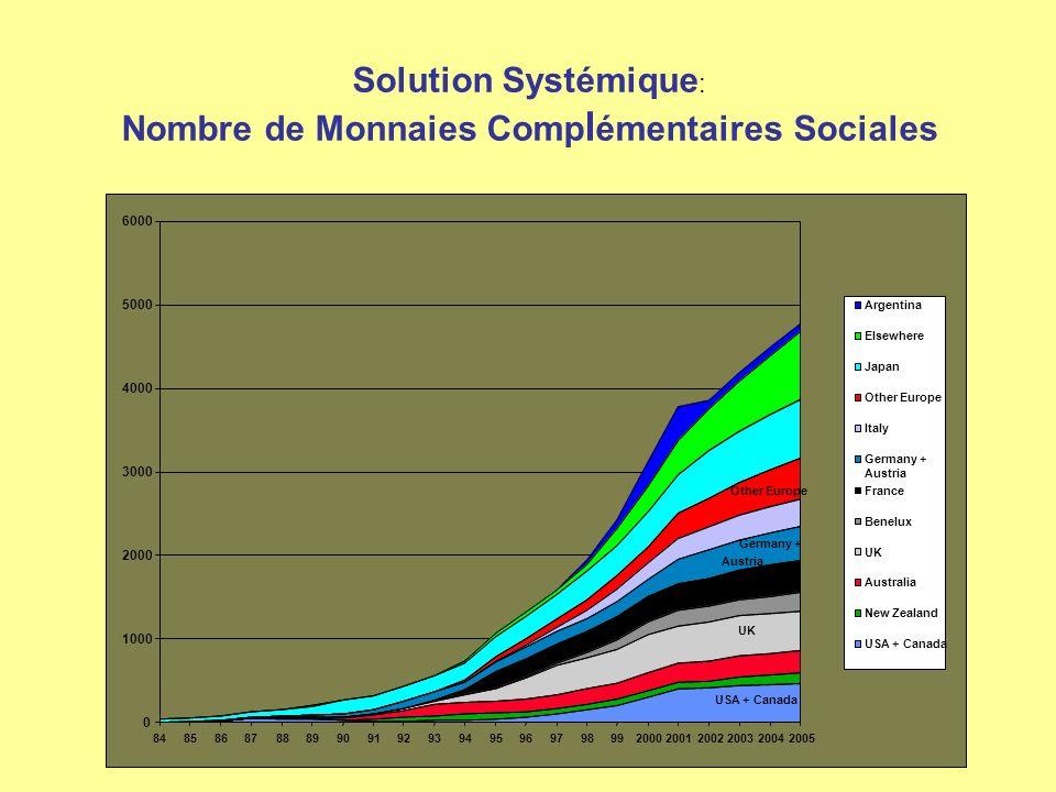 Solution Systémique : Nombre de Monnaies Comp l émentaires Sociales USA + Canada UK Benelux Germany + Austria Other Europe 0 1000 2000 3000 4000 5000