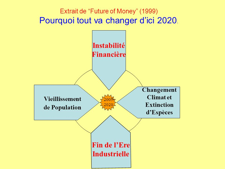 Extrait de Future of Money (1999) Pourquoi tout va changer dici 2020.