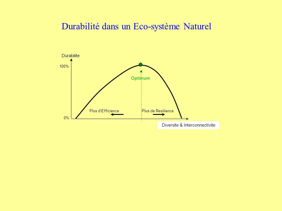 Durabilite Plus dEfficience Plus de Resilience Diversite & Interconnectivite Optimum 100% 0% Durabilité dans un Eco-système Naturel