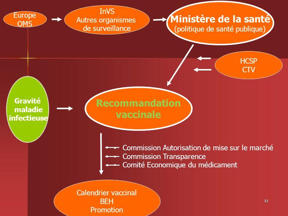 11 Gravité maladie infectieuse Recommandation vaccinale Ministère de la santé (politique de santé publique) Europe OMS HCSP CTV Calendrier vaccinal BE