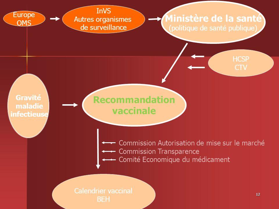 12 Gravité maladie infectieuse Recommandation vaccinale Ministère de la santé (politique de santé publique) Europe OMS HCSP CTV Calendrier vaccinal BE