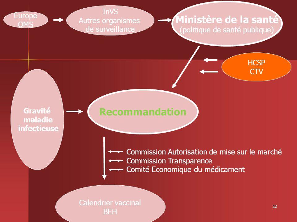 22 Gravité maladie infectieuse Recommandation Ministère de la santé (politique de santé publique) Europe OMS HCSP CTV Calendrier vaccinal BEH InVS Aut