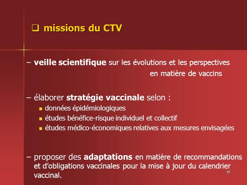 25 missions du CTV missions du CTV – –veille scientifique sur les évolutions et les perspectives en matière de vaccins – –élaborer stratégie vaccinale