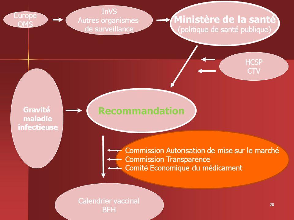 28 Gravité maladie infectieuse Recommandation Ministère de la santé (politique de santé publique) Europe OMS HCSP CTV Calendrier vaccinal BEH InVS Aut