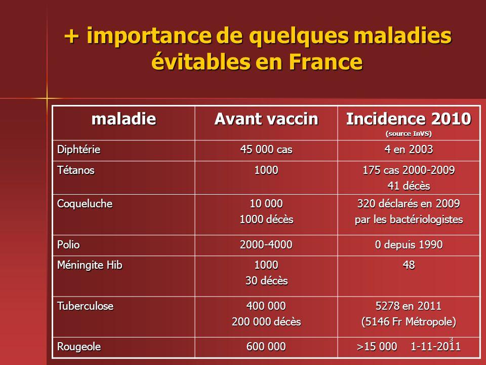 3 + importance de quelques maladies évitables en France maladie Avant vaccin Incidence 2010 (source InVS) Diphtérie 45 000 cas 4 en 2003 Tétanos1000 1