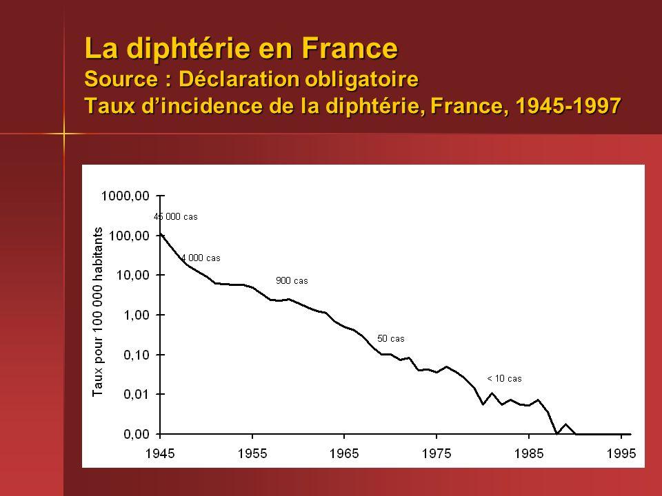 4 La diphtérie en France Source : Déclaration obligatoire Taux dincidence de la diphtérie, France, 1945-1997