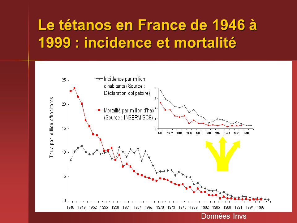 5 Le tétanos en France de 1946 à 1999 : incidence et mortalité Données Invs Sous déclaration