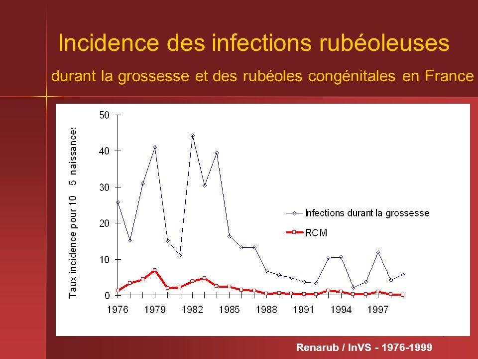 7 Incidence des infections rubéoleuses durant la grossesse et des rubéoles congénitales en France Données Invs 8/3/01 Renarub / InVS - 1976-1999