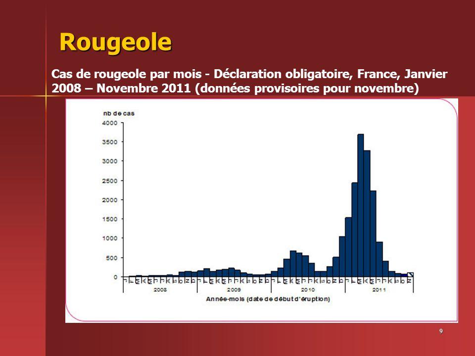 10 Rougeole Distribution géographique des cas déclarés entre le 1 er décembre 2010 et le 30 novembre 2011