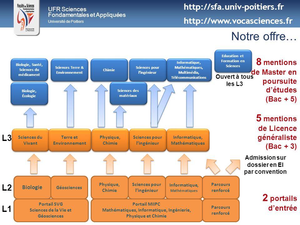 UFR Sciences Fondamentales et Appliquées Université de Poitiers Portail MIIPC Mathématiques, Informatique, Ingénierie, Physique et Chimie Portail SVG