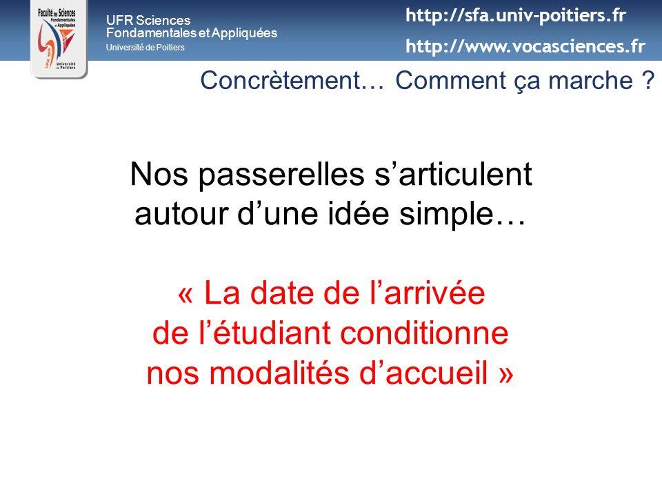 UFR Sciences Fondamentales et Appliquées Université de Poitiers Concrètement… Comment ça marche ? Nos passerelles sarticulent autour dune idée simple…