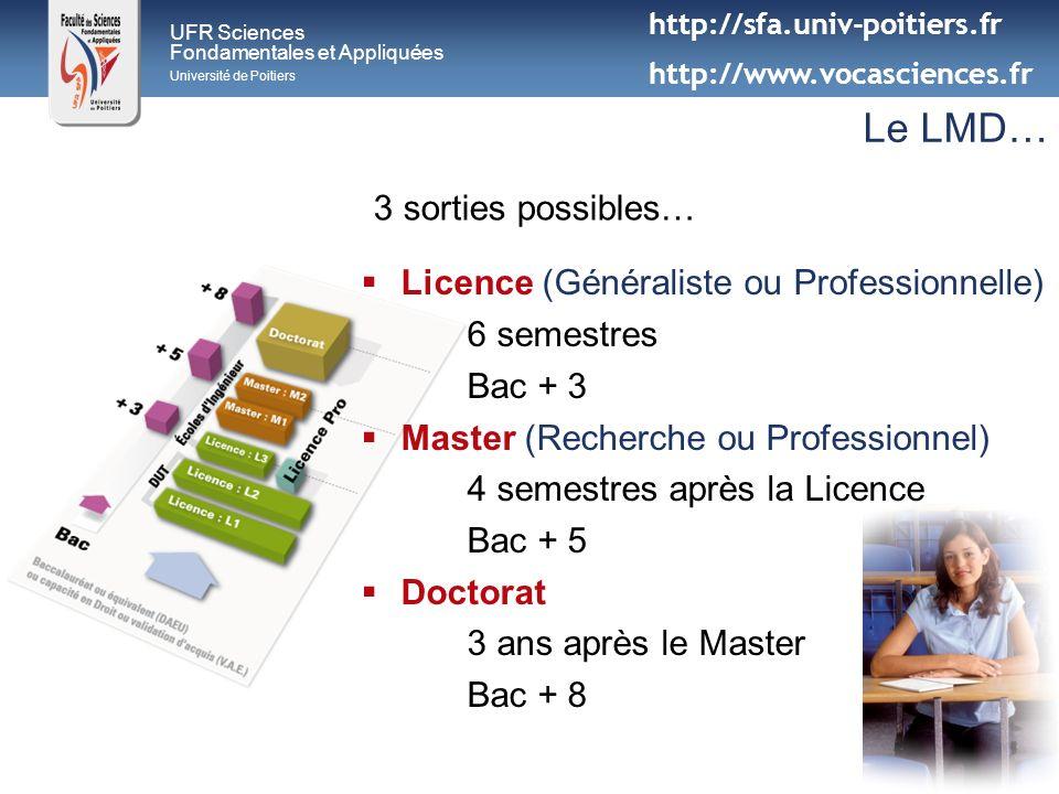 UFR Sciences Fondamentales et Appliquées Université de Poitiers Le LMD… Licence (Généraliste ou Professionnelle) 6 semestres Bac + 3 Master (Recherche