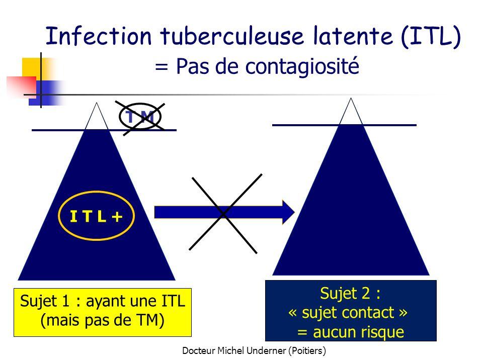 Docteur Michel Underner (Poitiers) Infection tuberculeuse latente (ITL) = Pas de contagiosité I T L + T M Sujet 1 : ayant une ITL (mais pas de TM) Suj