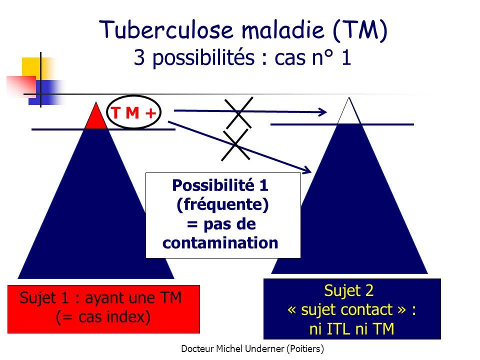 Docteur Michel Underner (Poitiers) Tuberculose maladie (TM) 3 possibilités : cas n° 1 Sujet 1 : ayant une TM (= cas index) Sujet 2 « sujet contact » :