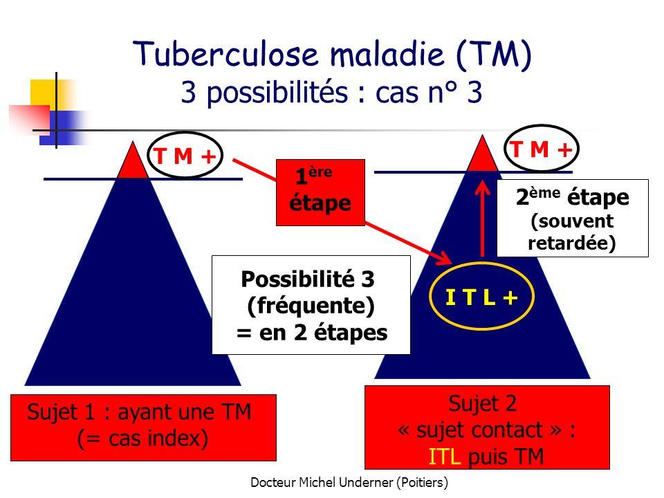 Docteur Michel Underner (Poitiers) Sujet 1 : ayant une TM (= cas index) Sujet 2 « sujet contact » : ITL puis TM T M + Possibilité 3 (fréquente) = en 2