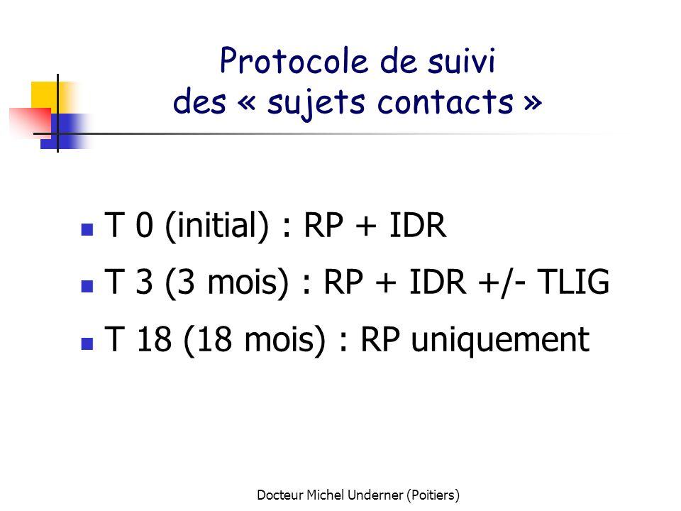 Docteur Michel Underner (Poitiers) Protocole de suivi des « sujets contacts » T 0 (initial) : RP + IDR T 3 (3 mois) : RP + IDR +/- TLIG T 18 (18 mois)