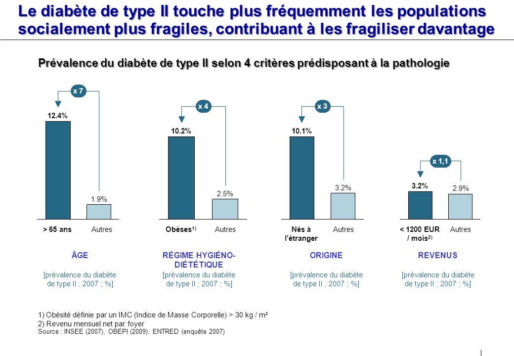 Source : INSEE (2007), OBEPI (2009), ENTRED (enquête 2007) Prévalence du diabète de type II selon 4 critères prédisposant à la pathologie x 7 Autres 1