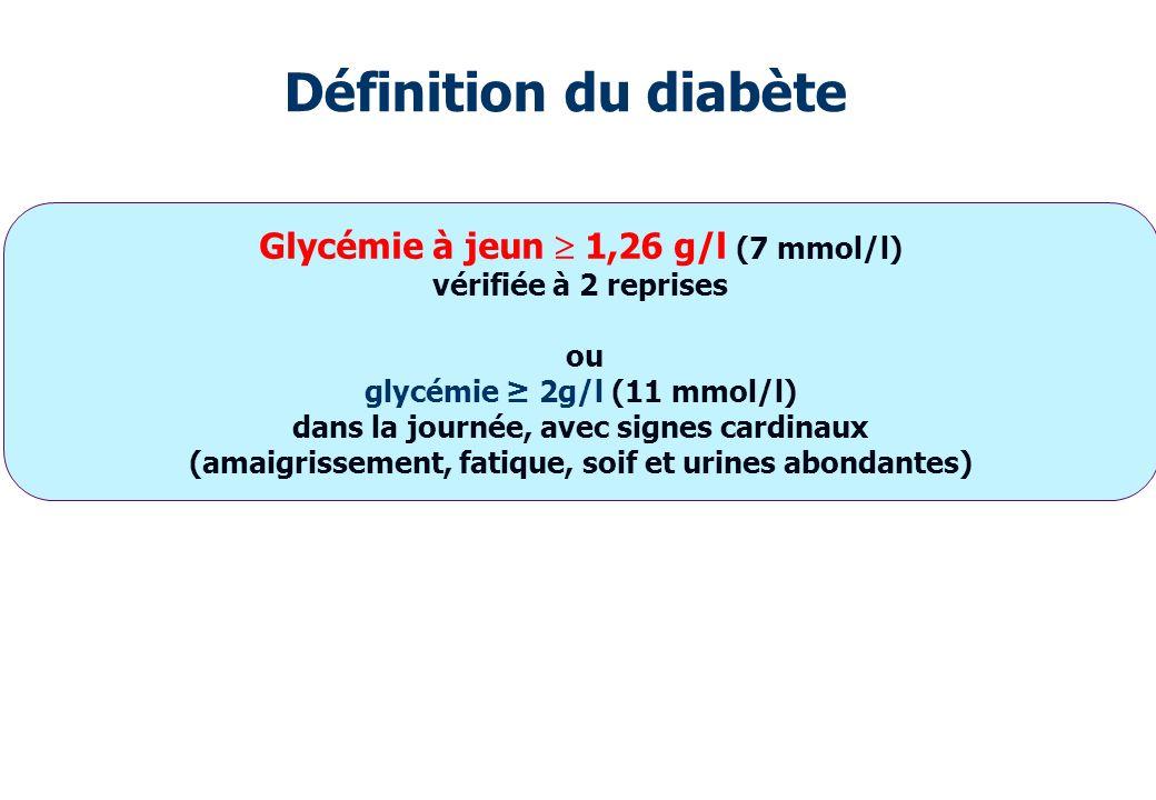 Définition du diabète Glycémie à jeun 1,26 g/l (7 mmol/l) vérifiée à 2 reprises ou glycémie 2g/l (11 mmol/l) dans la journée, avec signes cardinaux (a
