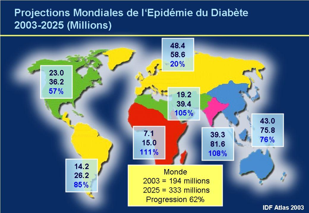 7 Source : Ministère de la santé, de la jeunesse et des sports ; ENTRED 2002-2007, CNAMTS MALADIES CHRONIQUES EN FRANCE [prévalence ; 2007; % (et M pers.)] DIABÈTE (TYPES I et II) EN FRANCE DIABÈTE (TYPES I et II) EN FRANCE [prévalence ; 2000-2007; % (et M pers.)] Epilepsie 0,8% (0,5) Maladied Alzheimer 1,4% (0,9) Psychose 1,5% (0,9) Cancer 2,5% (1,6) Insuffisance rénale chroniqueInsuffisance rénale chroniqueInsuffisance rénale chroniqueInsuffisance rénale chroniqueInsuffisance rénale chroniqueInsuffisance rénale chroniqueInsuffisance rénale chroniqueInsuffisance rénale chroniqueInsuffisance rénale chronique 4,0% (2,5) Diabète 4,0% (2,5 1) ) Bronchite chronique 4,7% (3,0) Asthme 5,5% (3,5) + 6 % / an 2007 4,0% (2,5 1) ) 2006 3,8% (2,4) 2005 3,6% (2,2) 2004 3,5% (2,2) 2003 3,3% (2,0) 2002 3,1% (1,9) 2001 2,9% (1,8) 2000 2,7% (1,6) 1)dont diabète de type II : 2,2 M pers.