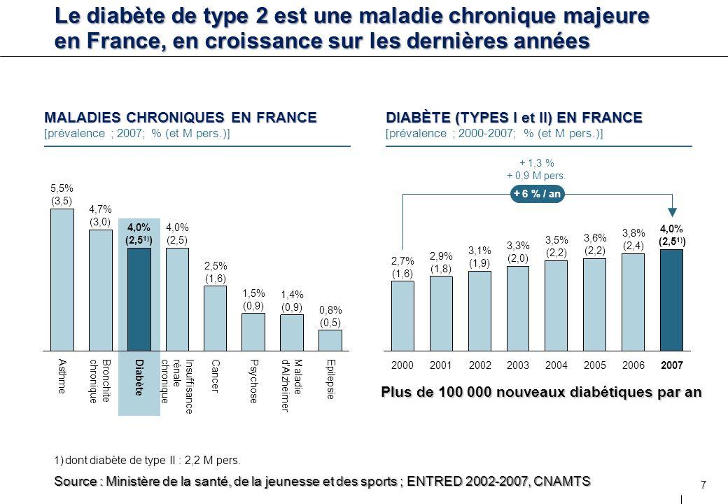 7 Source : Ministère de la santé, de la jeunesse et des sports ; ENTRED 2002-2007, CNAMTS MALADIES CHRONIQUES EN FRANCE [prévalence ; 2007; % (et M pe