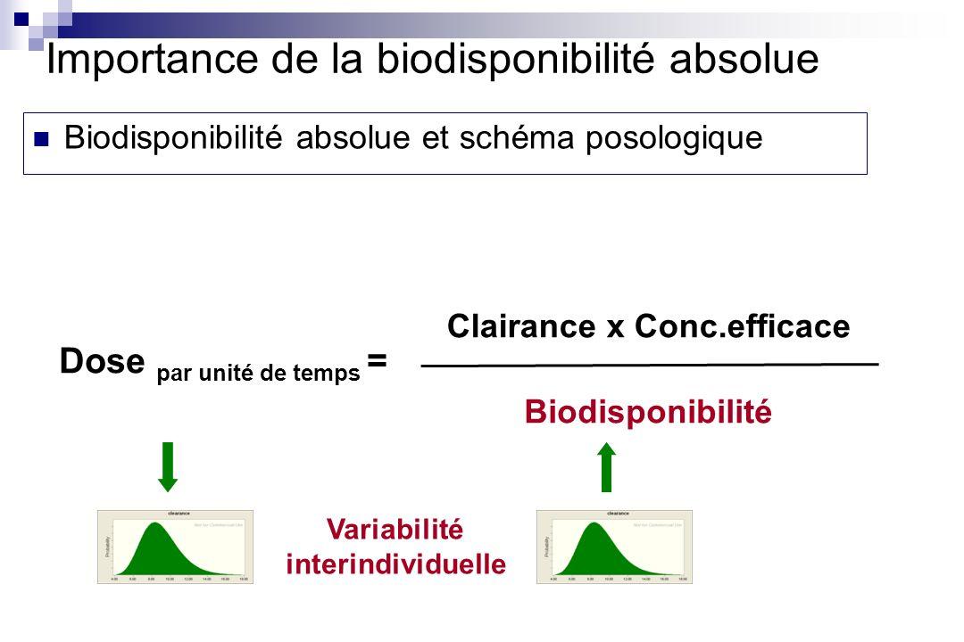 Les 3 AUC sont identiques Les vitesses dabsorption sont différentes La biodisponibilité Importance de la vitesse dabsorption