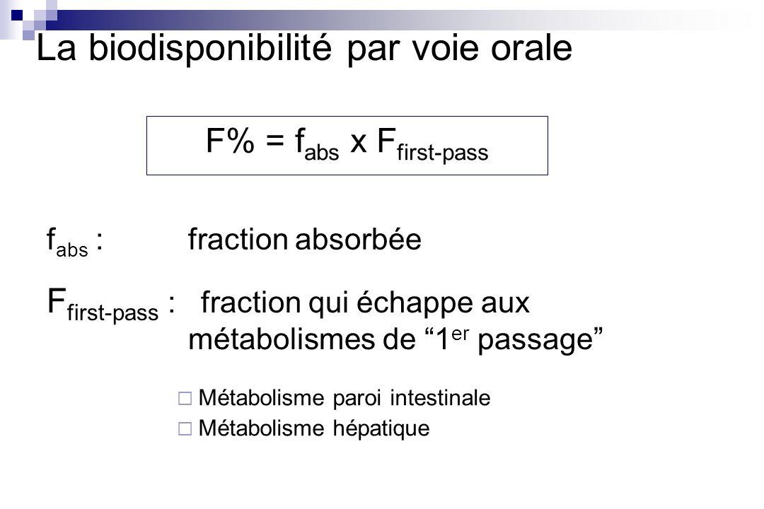 Ce que le foie « laissera passer » : La biodisponibilité par voie orale Clint : « clairance intrinsèques » reflet des capacités intrinsèques des systèmes enzymatiques Q H, fu :Débit sanguin hépatique et fraction plasmatique libre, les facteurs qui déterminent lapprovisionnement des enzymes en substrat