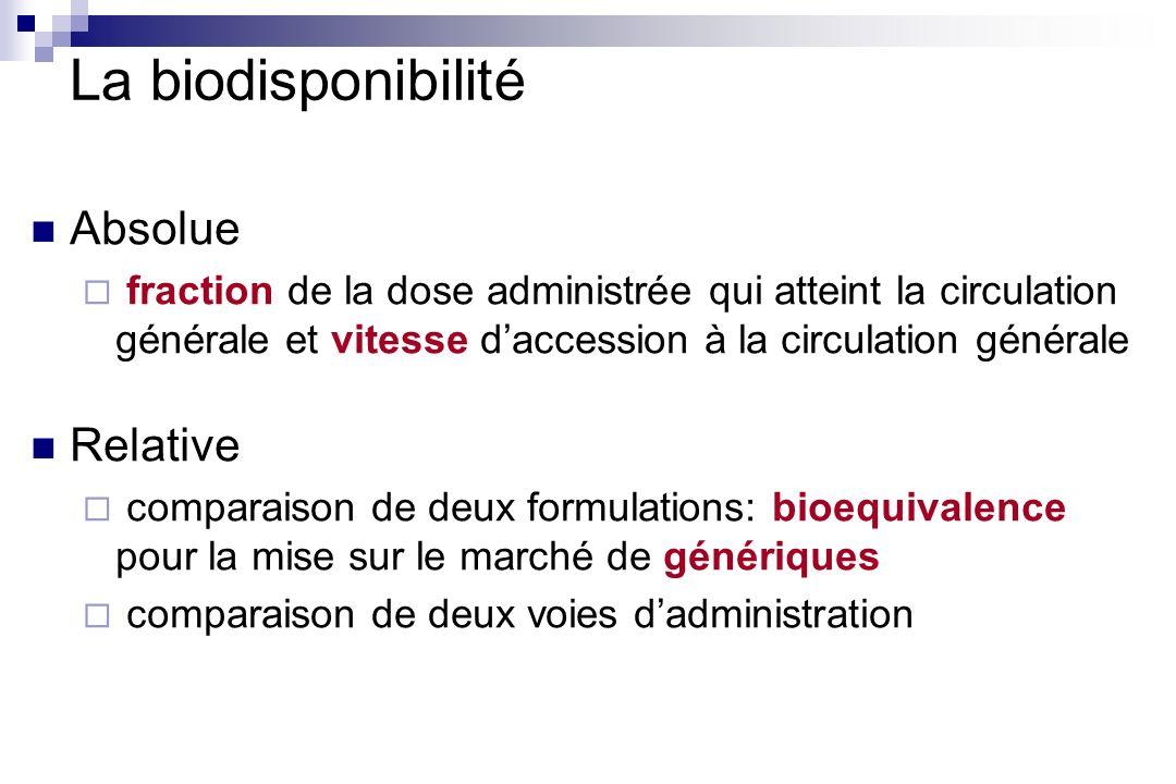 Biodisponibilités absolue et relative AUC = aire sous la courbe des concentrations plasmatiques AUC [T1-T2] est proportionnelle à la quantité éliminée entre T1 et T2