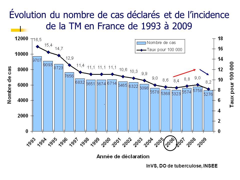 Évolution du nombre de cas déclarés et de lincidence de la TM en France de 1993 à 2009 InVS, DO de tuberculose, INSEE