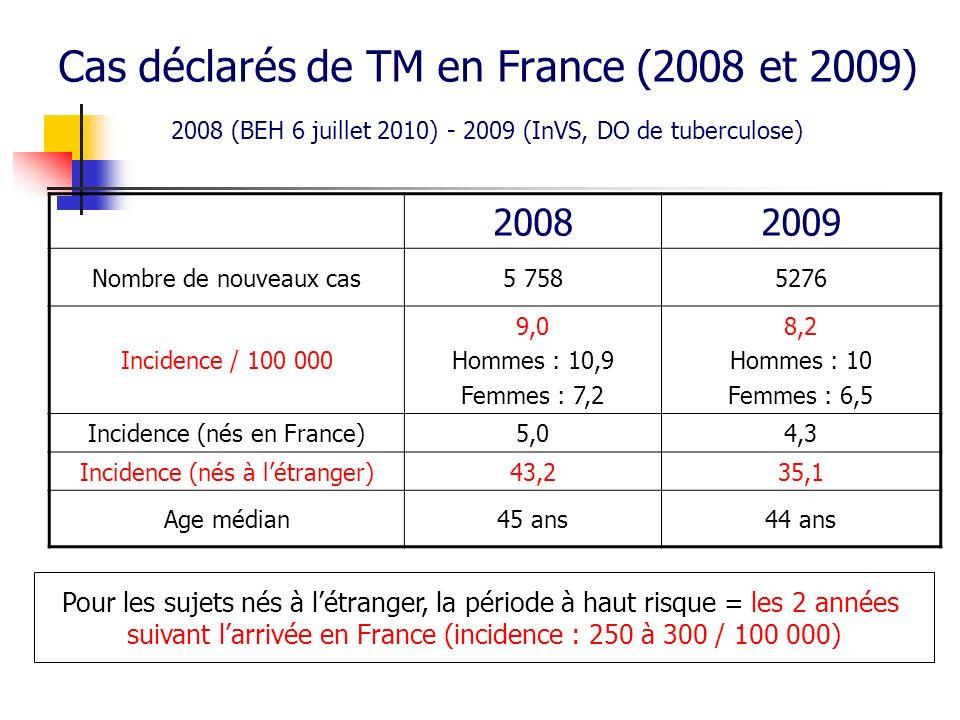 Cas déclarés de TM en France (2008 et 2009) 20082009 Nombre de nouveaux cas5 7585276 Incidence / 100 000 9,0 Hommes : 10,9 Femmes : 7,2 8,2 Hommes : 1