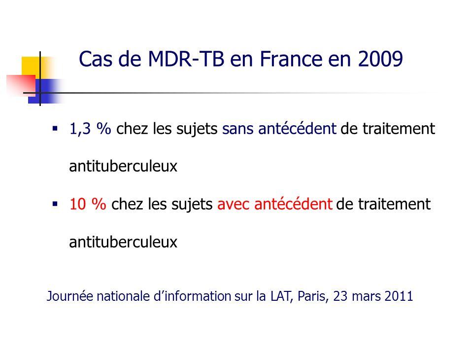 Cas de MDR-TB en France en 2009 1,3 % chez les sujets sans antécédent de traitement antituberculeux 10 % chez les sujets avec antécédent de traitement