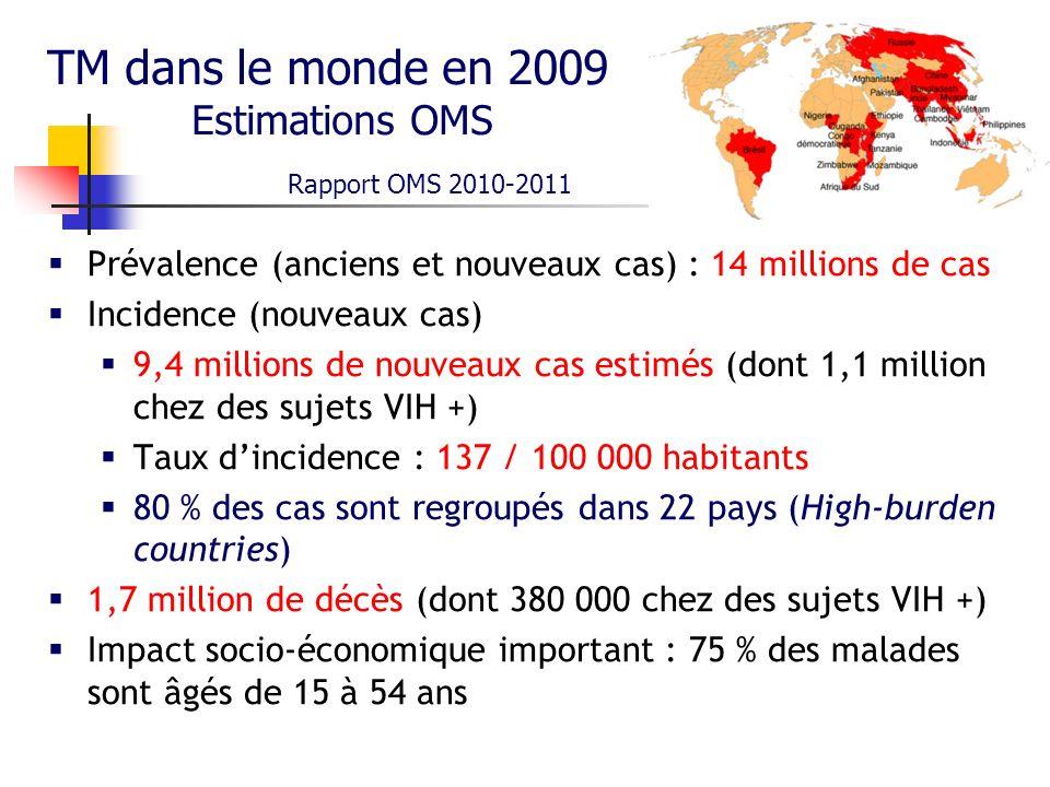 Incidence de la TM dans les 6 régions de lOMS en 2009 Rapport OMS 2010-2011 Région OMS Incidence /100 000 Afrique 341 Asie du Sud-est 185 Méditerranée orientale 111 Pacifique occidental 105 Europe 47 Amériques 29 Monde 137