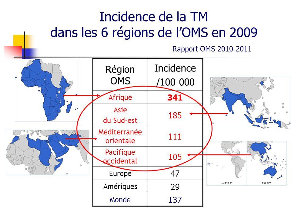 Incidence de la TM dans les 6 régions de lOMS en 2009 Rapport OMS 2010-2011 Région OMS Incidence /100 000 Afrique 341 Asie du Sud-est 185 Méditerranée