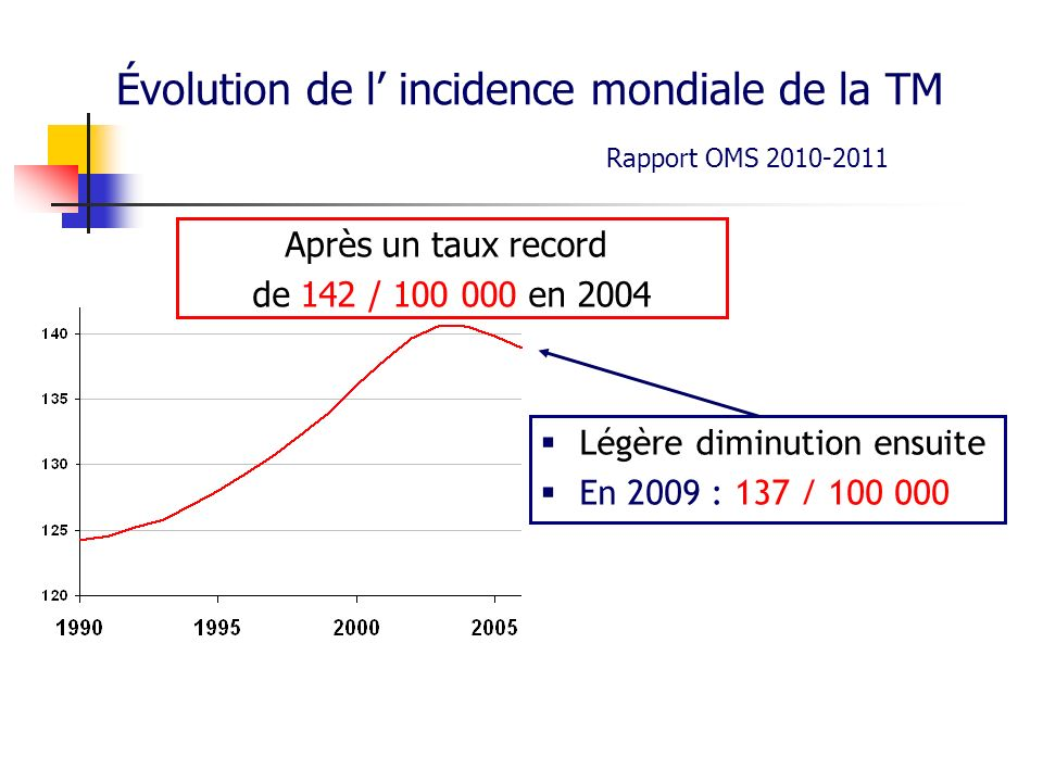 Évolution de l incidence mondiale de la TM Légère diminution ensuite En 2009 : 137 / 100 000 Après un taux record de 142 / 100 000 en 2004 Rapport OMS