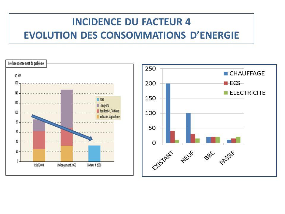 INCIDENCE DU FACTEUR 4 EVOLUTION DES CONSOMMATIONS DENERGIE