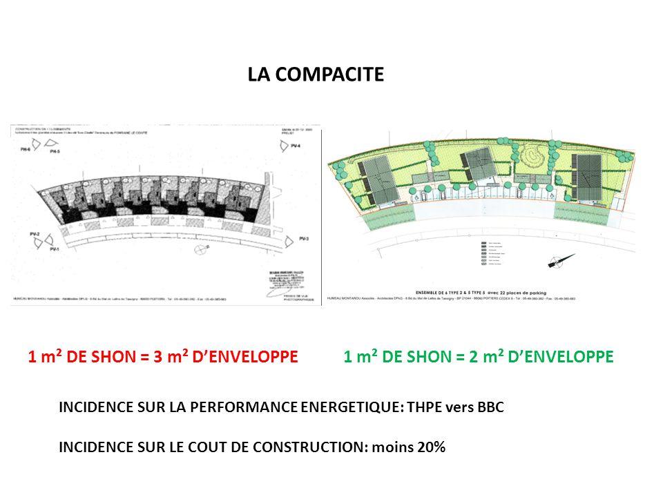 LA COMPACITE 1 m² DE SHON = 3 m² DENVELOPPE1 m² DE SHON = 2 m² DENVELOPPE INCIDENCE SUR LA PERFORMANCE ENERGETIQUE: THPE vers BBC INCIDENCE SUR LE COU