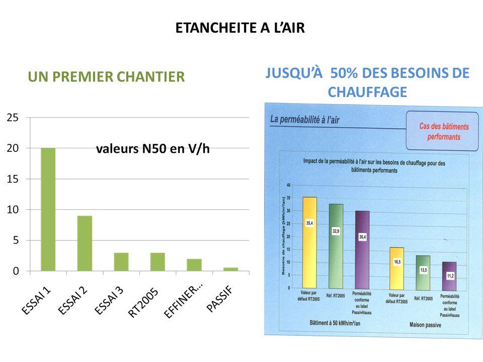 UN PREMIER CHANTIER JUSQUÀ 50% DES BESOINS DE CHAUFFAGE ETANCHEITE A LAIR
