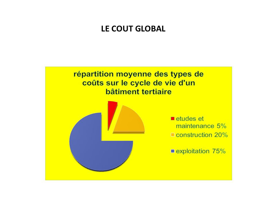 LE COUT GLOBAL