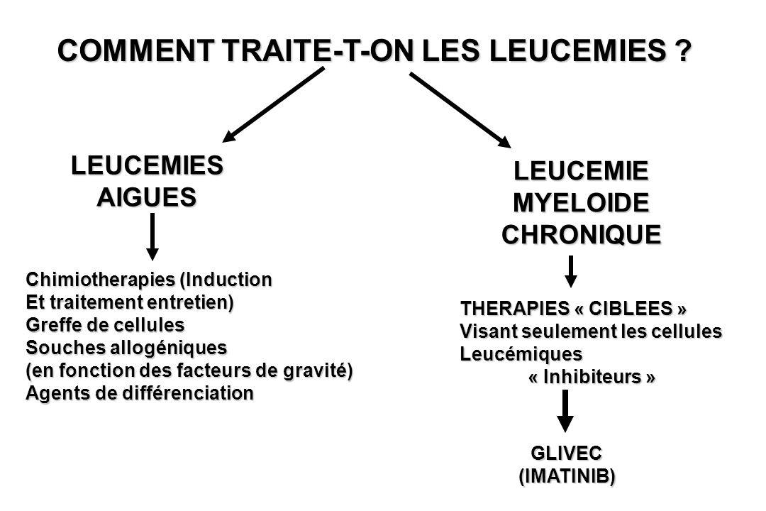 COMMENT TRAITE-T-ON LES LEUCEMIES ? LEUCEMIES AIGUES LEUCEMIE MYELOIDE CHRONIQUE Chimiotherapies (Induction Et traitement entretien) Greffe de cellule