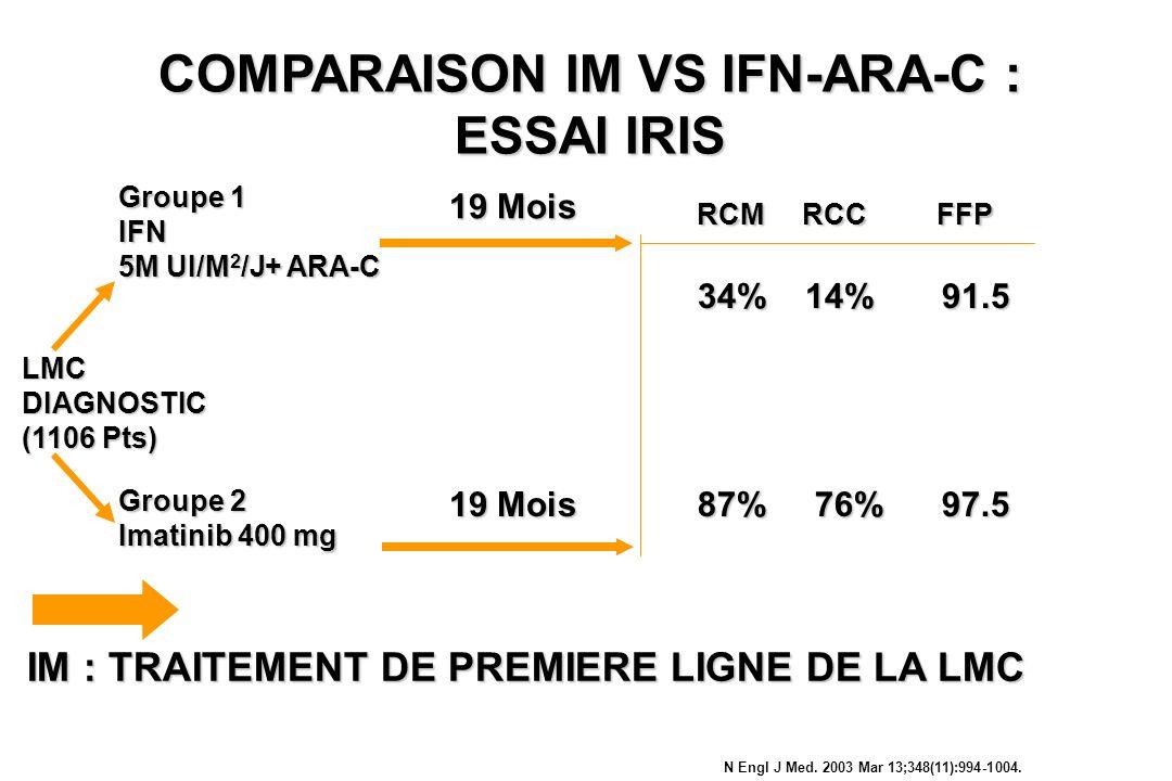 LMCDIAGNOSTIC (1106 Pts) Groupe 1 IFN 5M UI/M 2 /J+ ARA-C Groupe 2 Imatinib 400 mg 19 Mois RCM RCC FFP 34% 14% 91.5 87% 76% 97.5 IM : TRAITEMENT DE PR