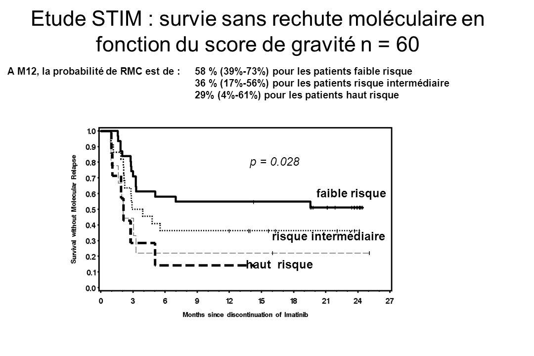 Etude STIM : survie sans rechute moléculaire en fonction du score de gravité n = 60 A M12, la probabilité de RMC est de :58 % (39%-73%) pour les patie
