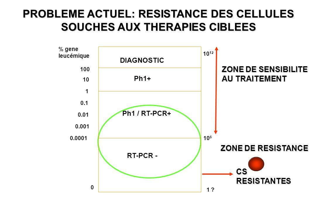 DIAGNOSTIC 100 10 0.1 0.01 0.001 0.0001 0 1 Ph1+ Ph1 / RT-PCR+ RT-PCR - 10 12 10 6 1 ? % gene leucémique ZONE DE SENSIBILITE AU TRAITEMENT CSRESISTANT