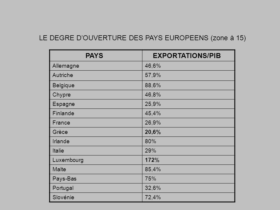 PAYS EXPORTATIONS/PIB Allemagne46,6% Autriche57,9% Belgique88,6% Chypre46,8% Espagne25,9% Finlande45,4% France26,9% Grèce20,6% Irlande80% Italie29% Lu