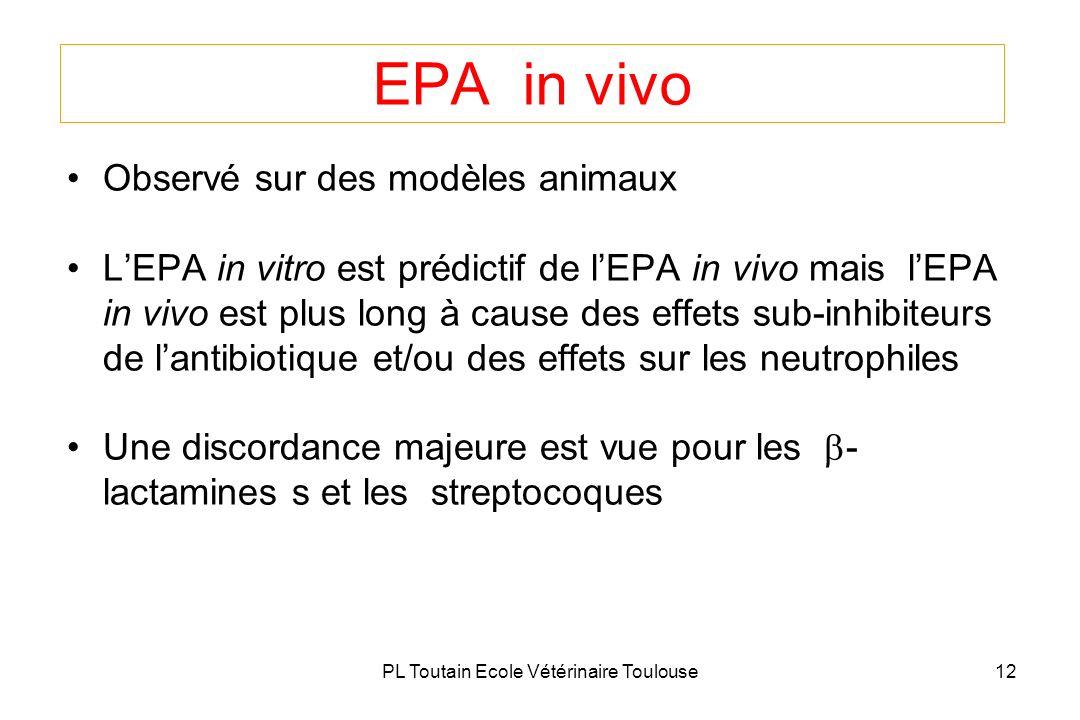 PL Toutain Ecole Vétérinaire Toulouse12 EPA in vivo Observé sur des modèles animaux LEPA in vitro est prédictif de lEPA in vivo mais lEPA in vivo est