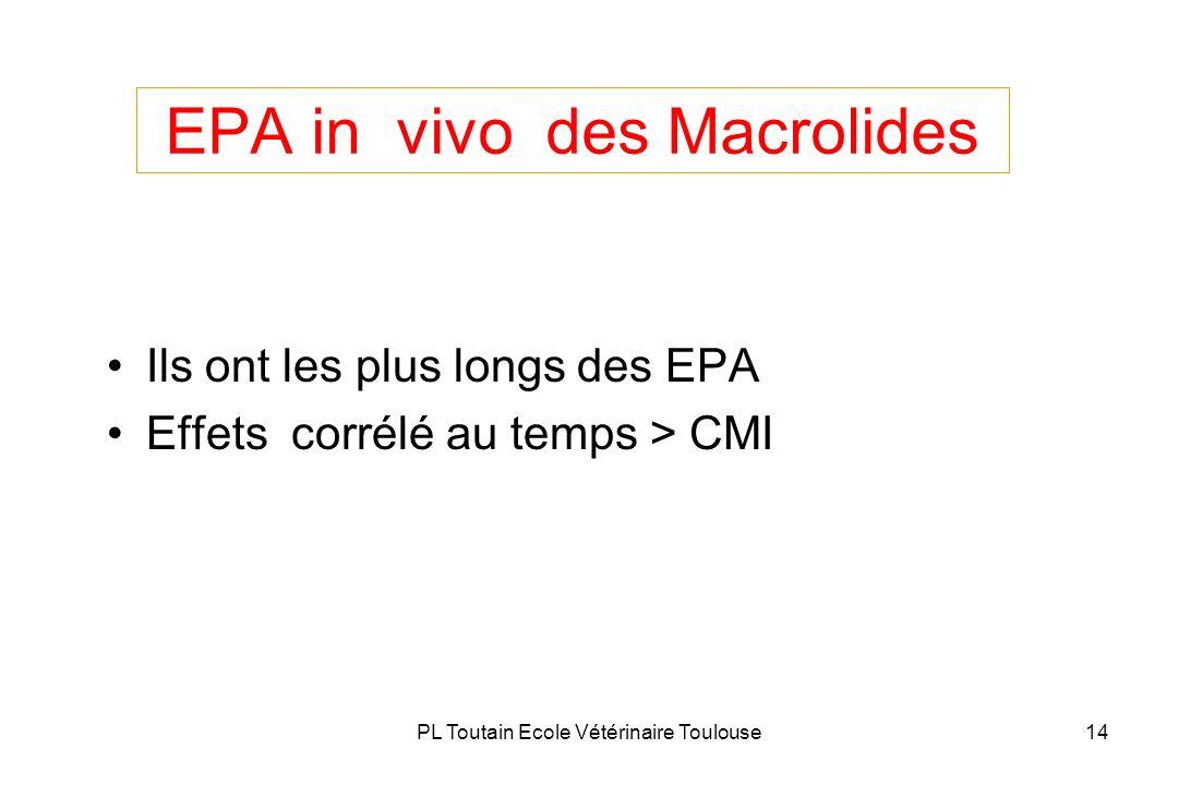 PL Toutain Ecole Vétérinaire Toulouse14 EPA in vivo des Macrolides Ils ont les plus longs des EPA Effets corrélé au temps > CMI