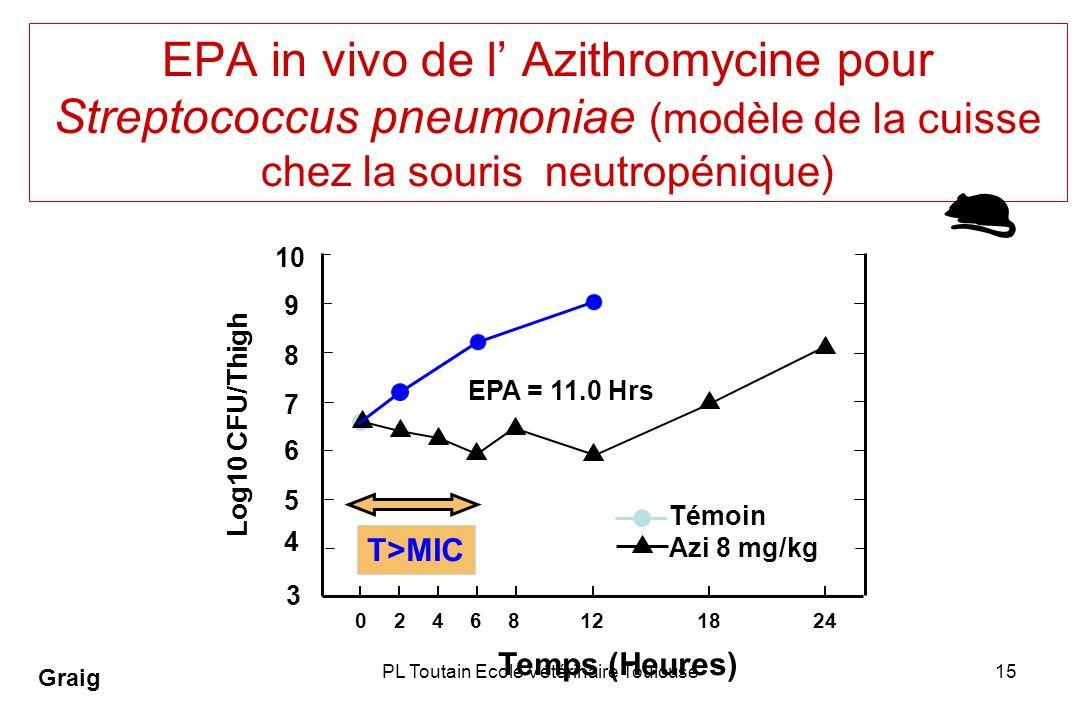 PL Toutain Ecole Vétérinaire Toulouse15 EPA in vivo de l Azithromycine pour Streptococcus pneumoniae (modèle de la cuisse chez la souris neutropénique